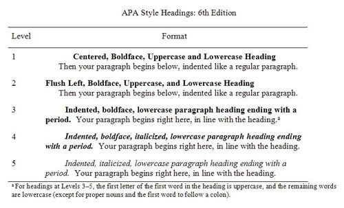 How to format headings in APA Style? – JEPS Bulletin