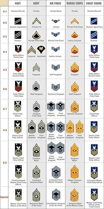 I grew up looking at those Army ranks. Daddy retired Command