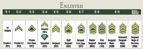 Ranks on Symbols & Insignias of the United States Army