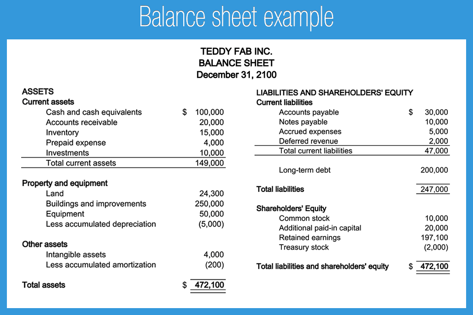 Balance sheet explanation, format and example | Accounting for