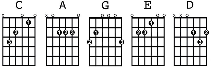 Basic guitar chords | Treble Clef