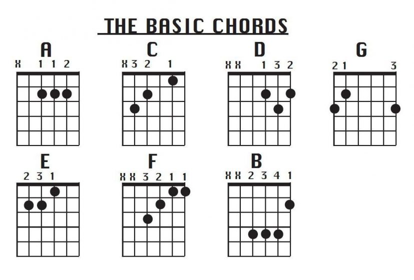 photograph regarding Printable Guitar Chords Chart identified as Easy Guitar Chords