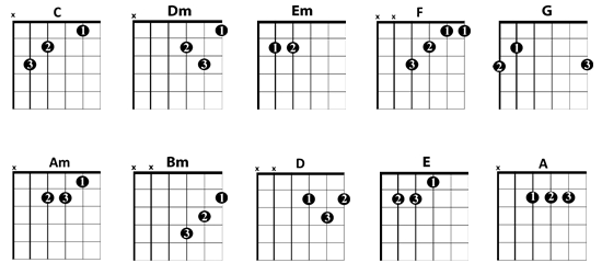The 8 Most Important Open Guitar Chords For Beginners GUITARHABITS