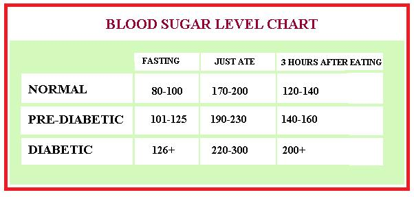 Blood Sugar Level Chart Sugar Level Charts | The Best Snowboards