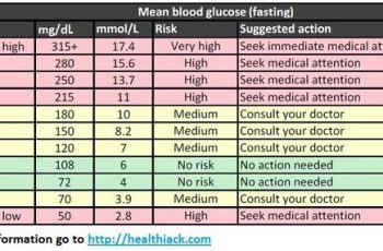 blood sugar levels chart blood sugar levels chart grande