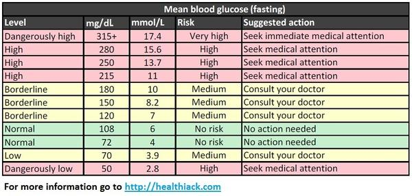 A Simple Blood Sugar Level Guide Charts, Measurements, Levels