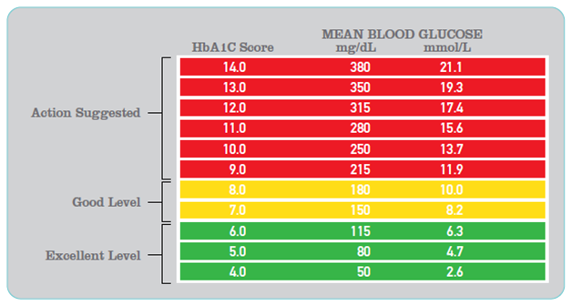 Normal blood sugar levels chart what is the necessity to control