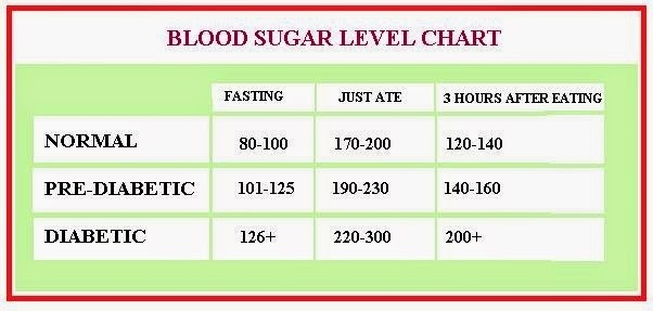 What are the normal blood sugar levels? Quora