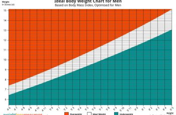 bmi chart male ideal weight imperial uk men