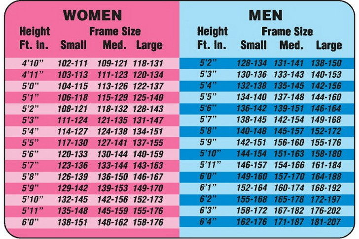 Normal weight ranges: Body mass index (BMI)