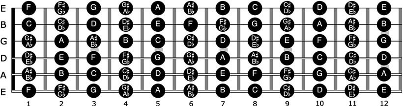 Guitar Chords Free Guitar Lessons