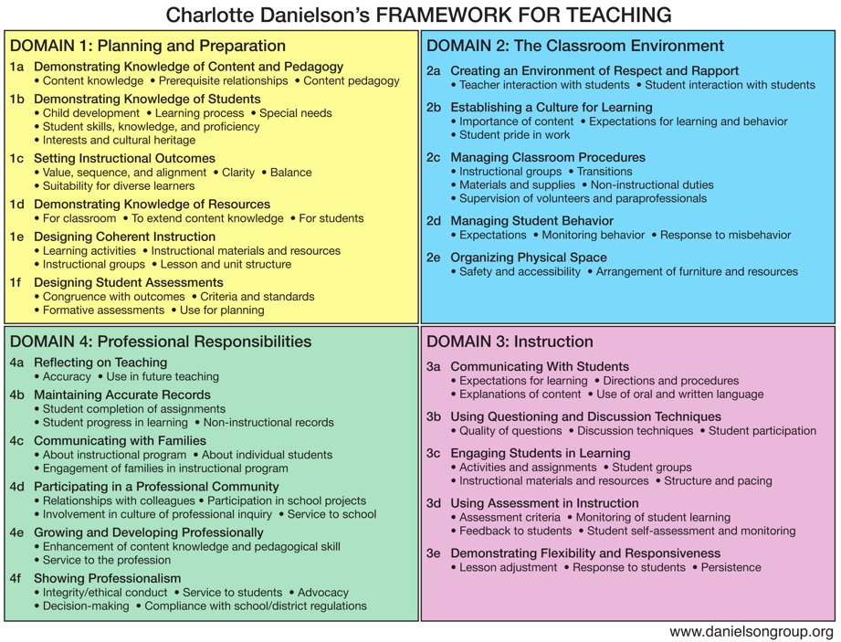 Danielson Framework for Teaching GMS EE Coach