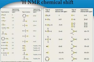 h nmr table nmr spectroscopy