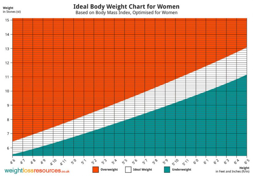 Height Weight Chart For Women Ideal Weight Chart For Women Weight