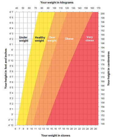 health weight chart Coles.thecolossus.co