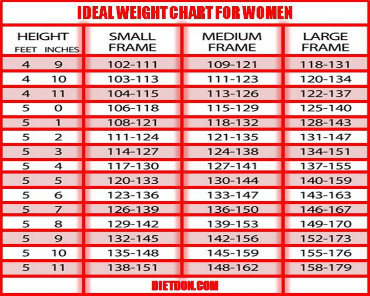 women s weight chart Coles.thecolossus.co