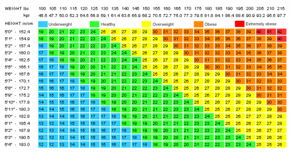 Weight Chart DC Design