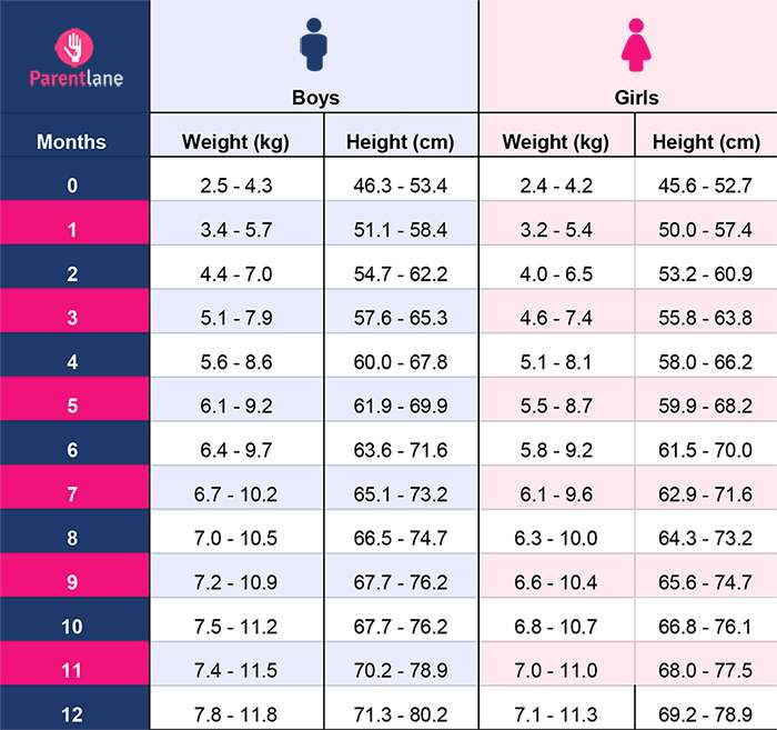 Indian Baby Weight Chart (0 to 12 Months)