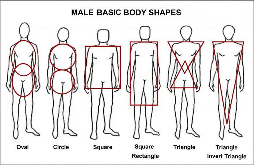 The body shape descriptions used all too often by women's