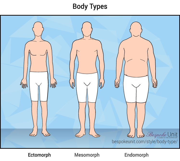 The Ultimate Guide To Male Body Types | Understand Your Body's Frame