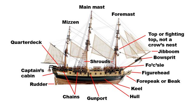 Parts Of A Ship | The Fact Site