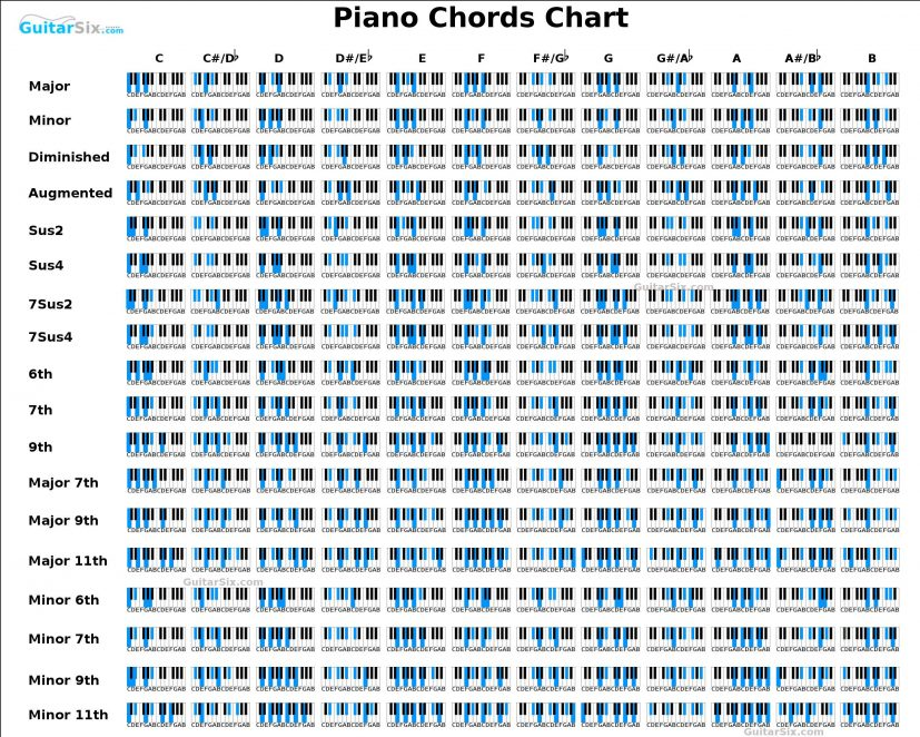 piano chords chart Ideal.vistalist.co