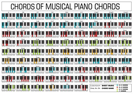 piano chords chart Dolap.magnetband.co