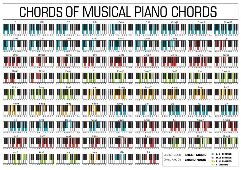 Free Printable Piano Chords Chart for Beginners