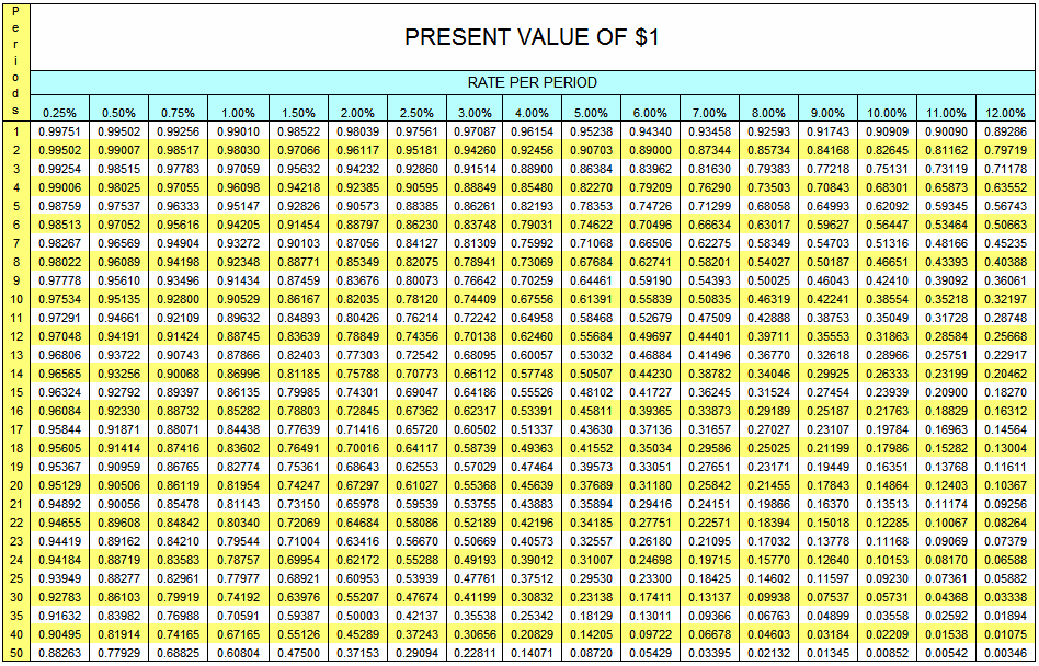 Present Value of $1 Table AccountingExplanation.com
