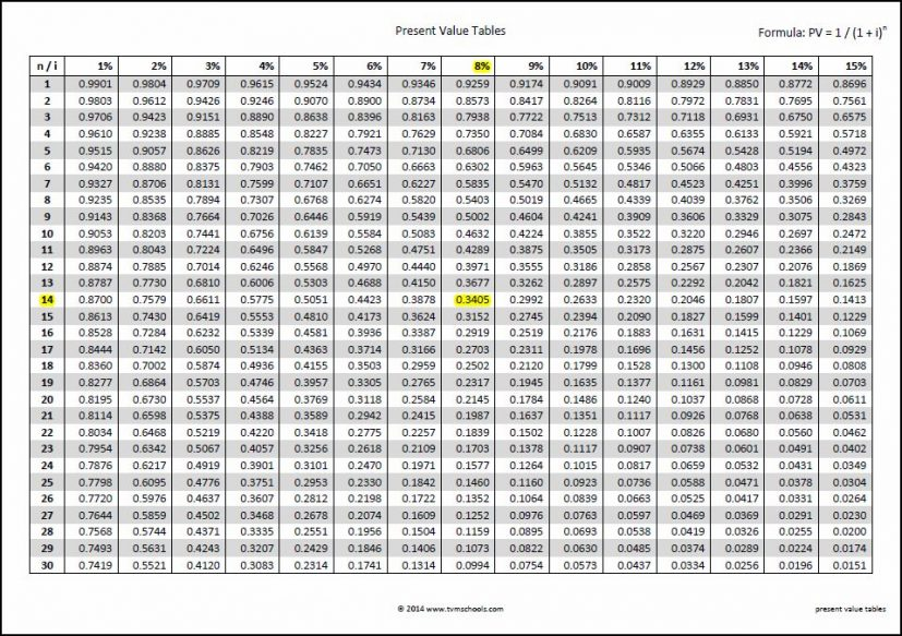 Present Value Tables | Double Entry Bookkeeping