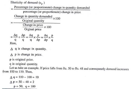 The Price Elasticity of Demand Quickonomics