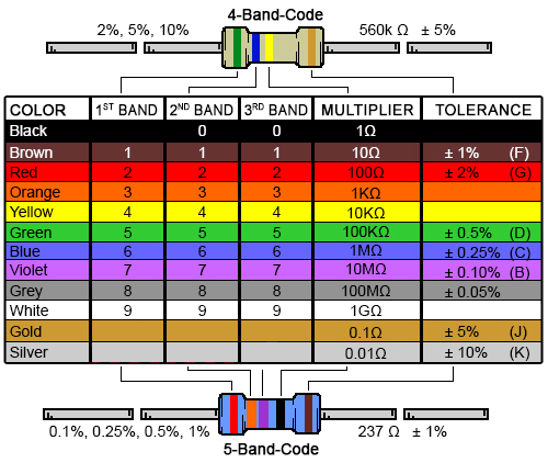 4 Band Resistor Color Code Calculator and Chart | DigiKey Electronics
