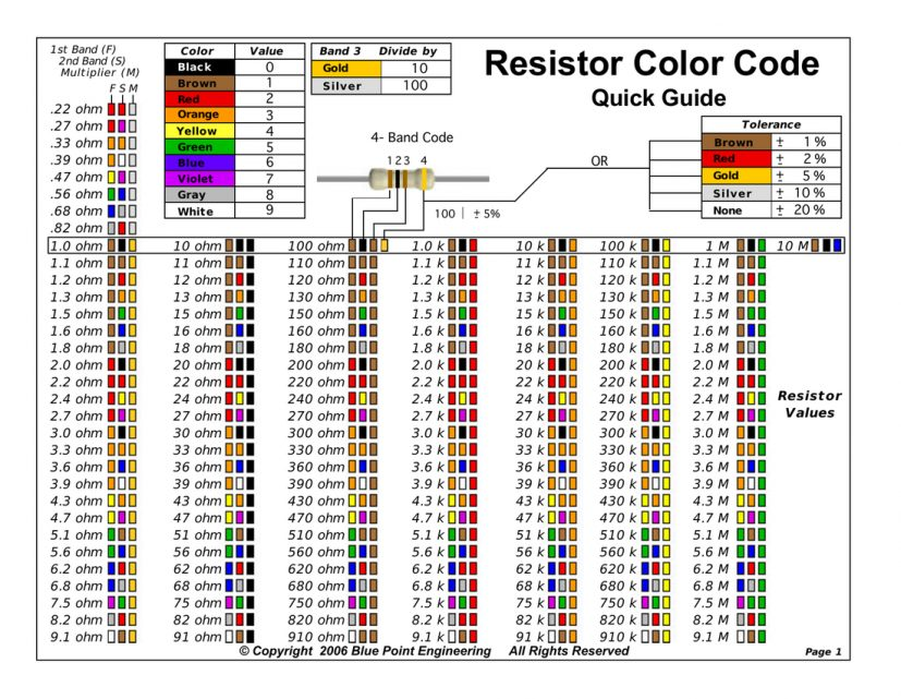 Resistors Chart Cityesporaco intended for Sample Resistor Color