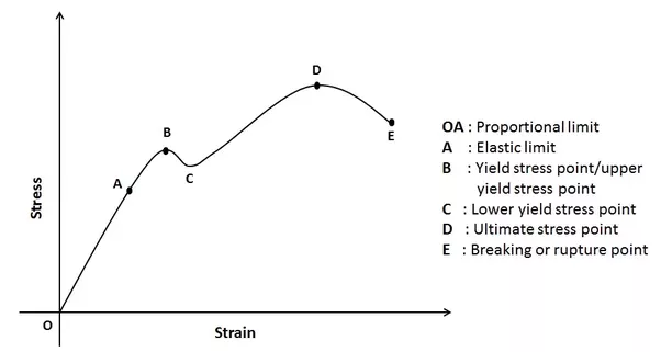 What is strain Stress Curve? Quora