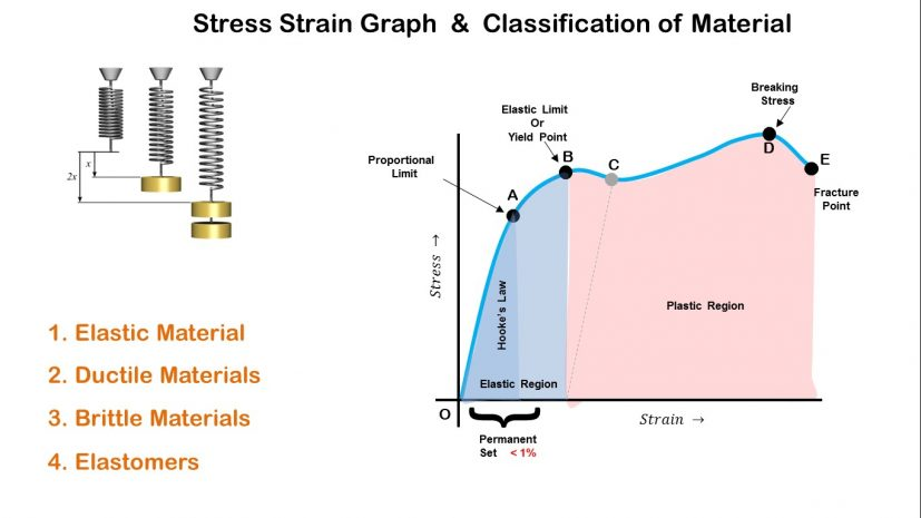Stress Strain Graph and Classification of Materials YouTube
