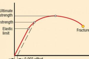 stress strain curve points curve