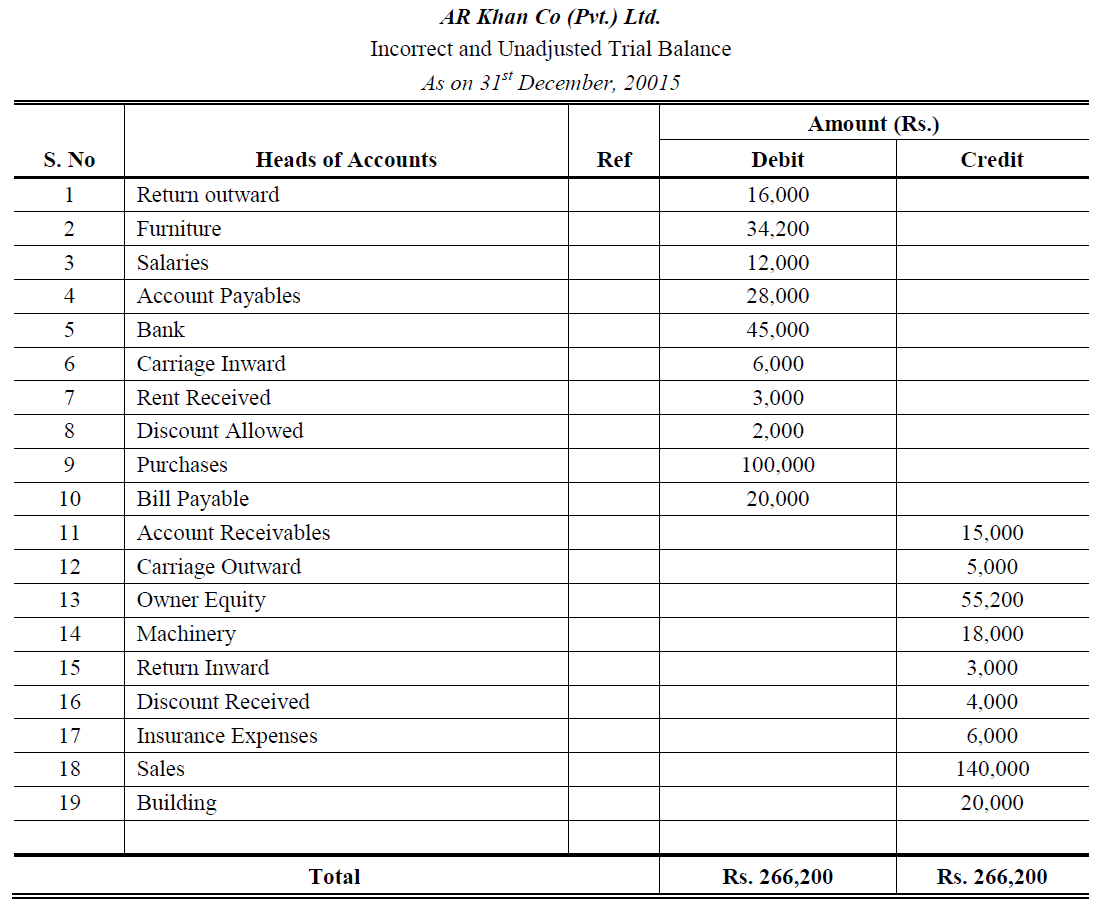 Unadjusted trial balance explanation, format, example