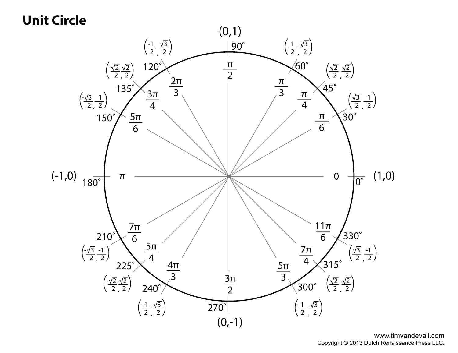 unit circle radians chart Google Search | Education Teaching