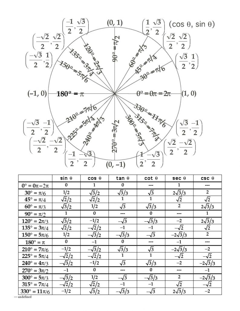 The Unit Circle Lessons TES Teach | Math | Pinterest | Unit