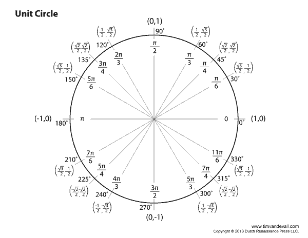 printable unit circle Coles.thecolossus.co