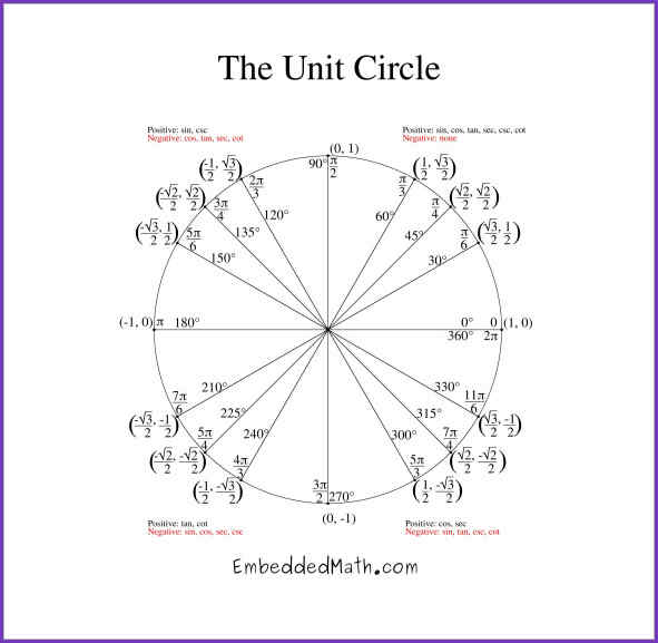 unit circle template Coles.thecolossus.co