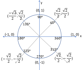 Graphing Tangent from the Unit Circle | Study.com