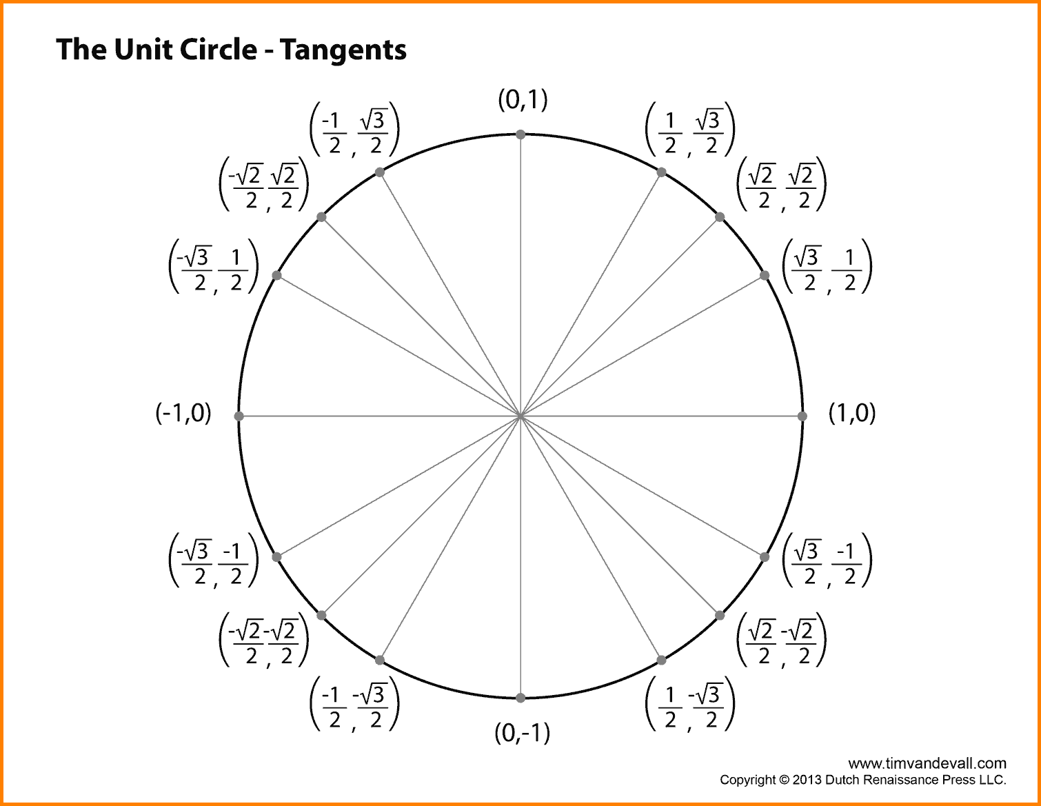 8+ unit circle with tangent | cashier resume