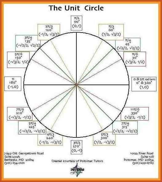 unit circle tan values Ideal.vistalist.co