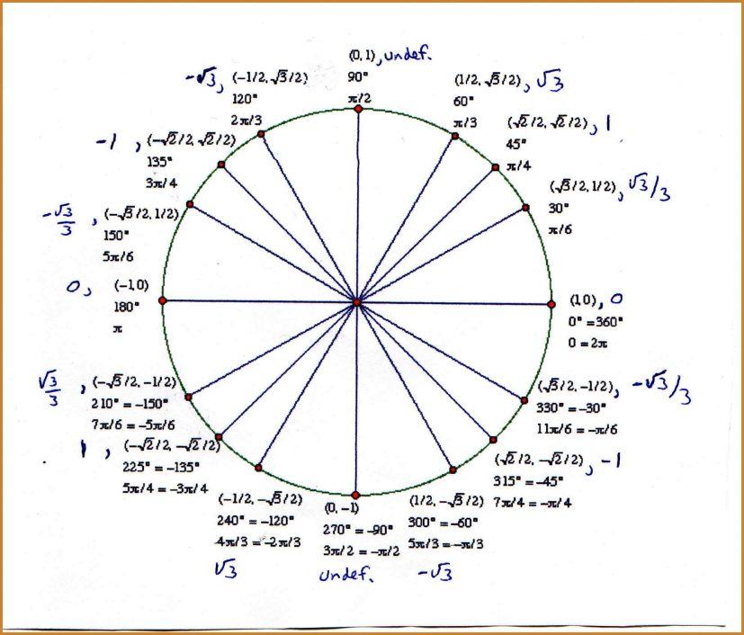 unit circle with tan Ideal.vistalist.co