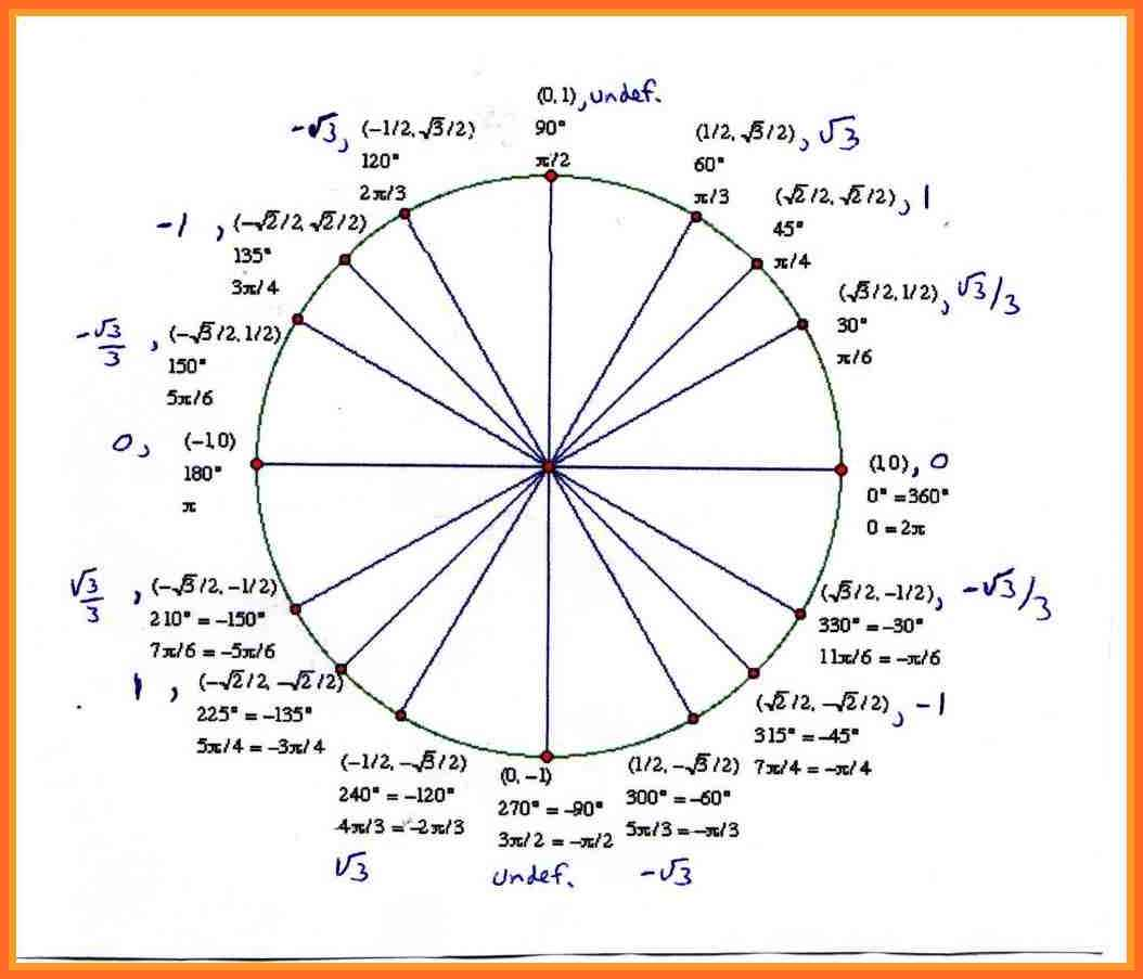 unit circle with tangent | soap format