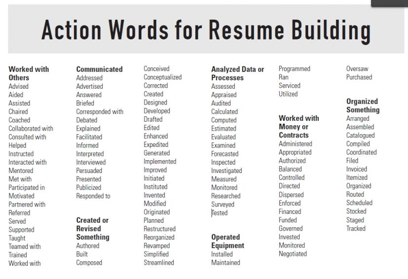 Resume Active Verbs Best Resume Collection
