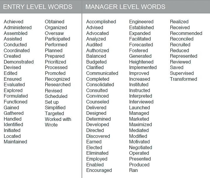 Strong Words For Cover Letter: Active Verbs