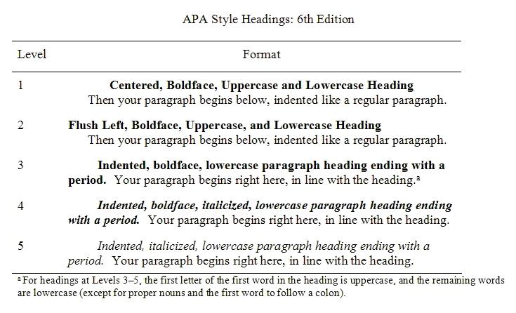APA Style Blog: Five Essential Tips for APA Style Headings