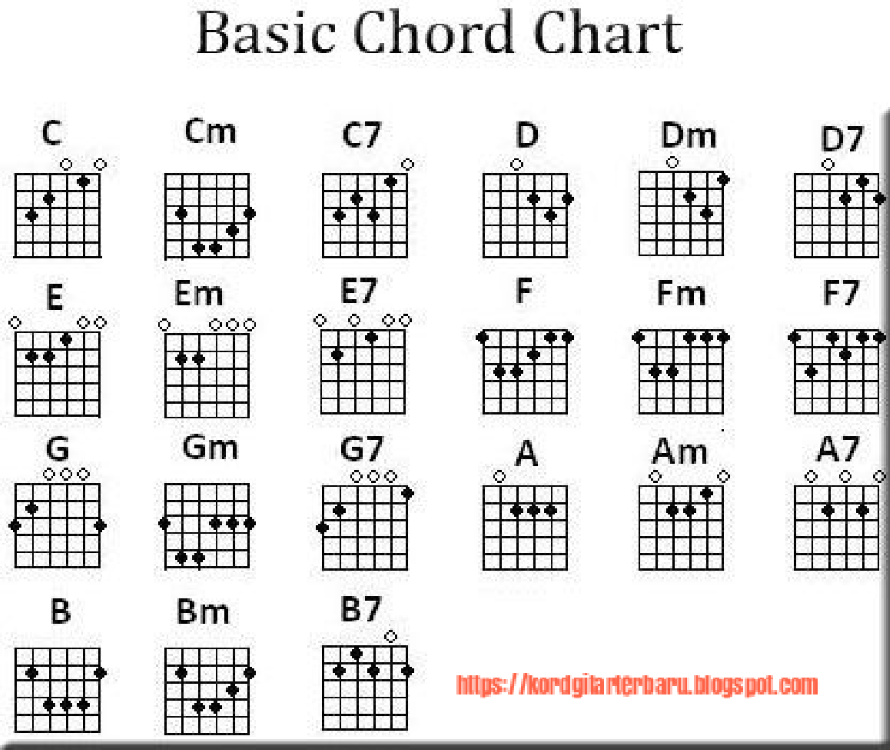 Basic Chord Chart |authorSTREAM